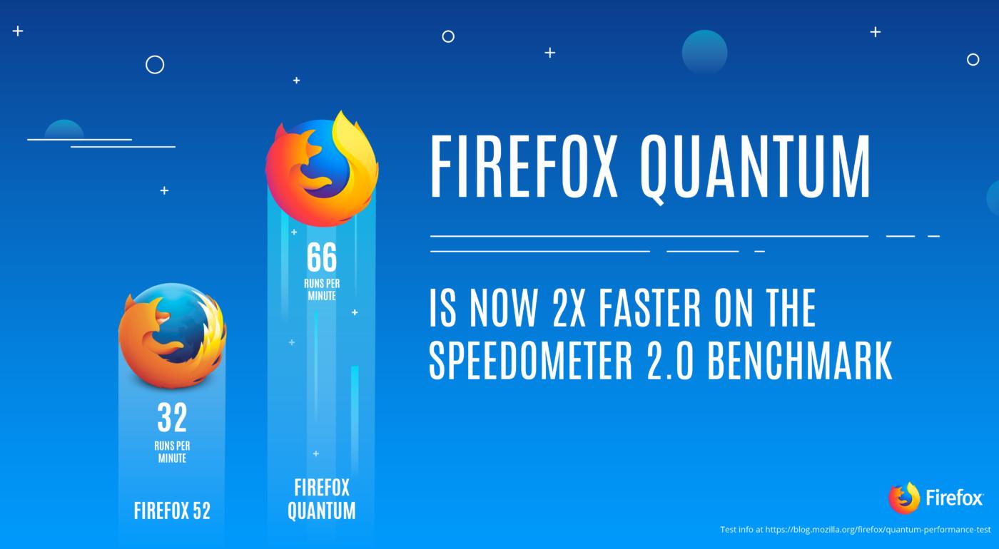Firefox lancia Quantum: Mozilla se la gioca con Google Chrome